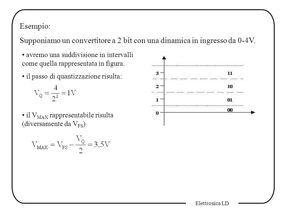 Elettronica LD Esempio: Supponiamo un convertitore a 2 bit con una dinamica in ingresso da 0-4V. avremo una suddivisione in intervalli come quella rap