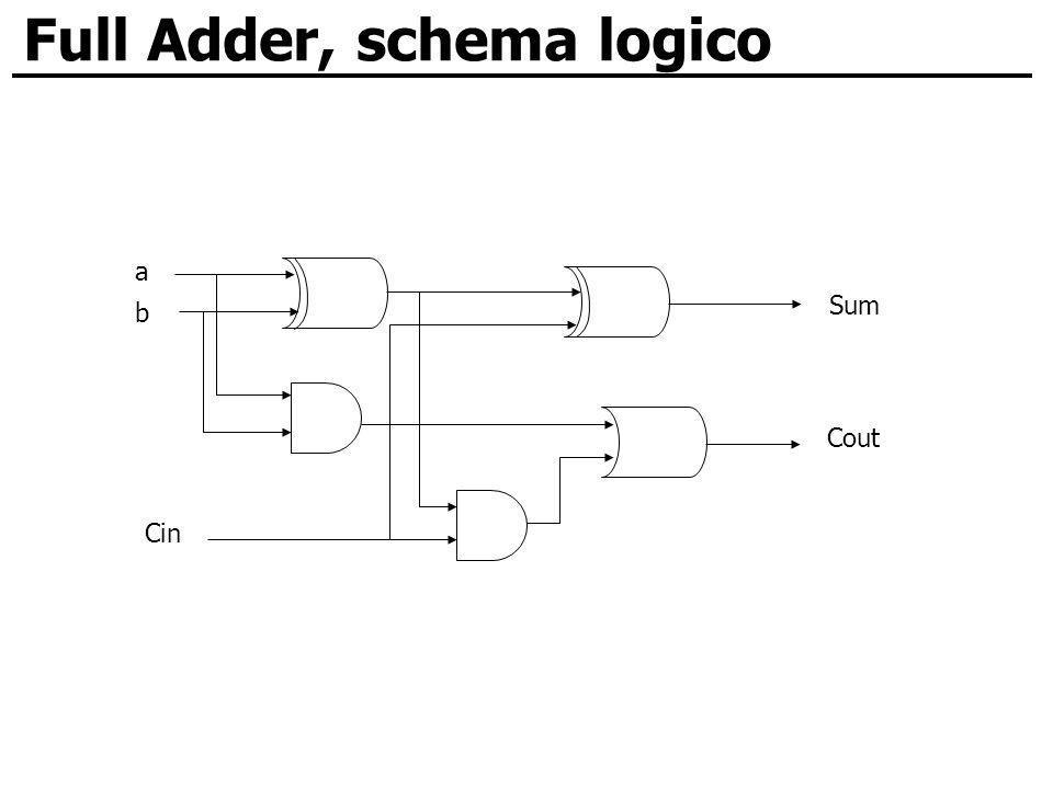 Full Adder, schema logico a b Sum Cout Cin