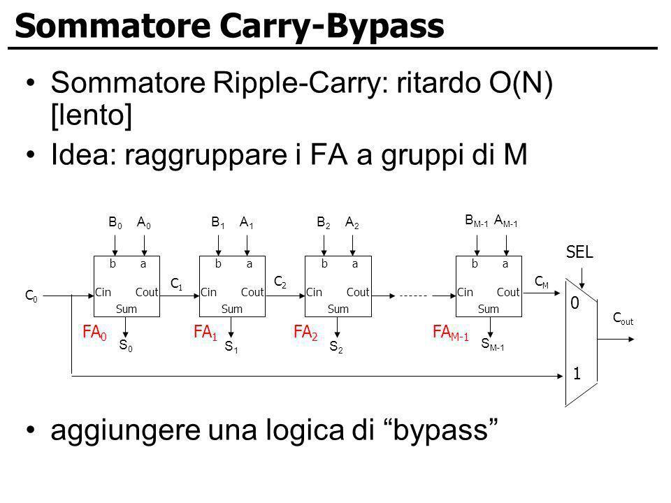 Sommatore Carry-Bypass Sommatore Ripple-Carry: ritardo O(N) [lento] Idea: raggruppare i FA a gruppi di M aggiungere una logica di bypass ab CinCout Su