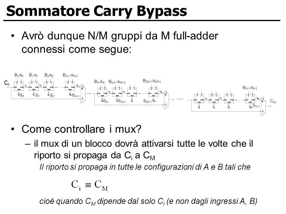 Sommatore Carry Bypass Avrò dunque N/M gruppi da M full-adder connessi come segue: Come controllare i mux? –il mux di un blocco dovrà attivarsi tutte