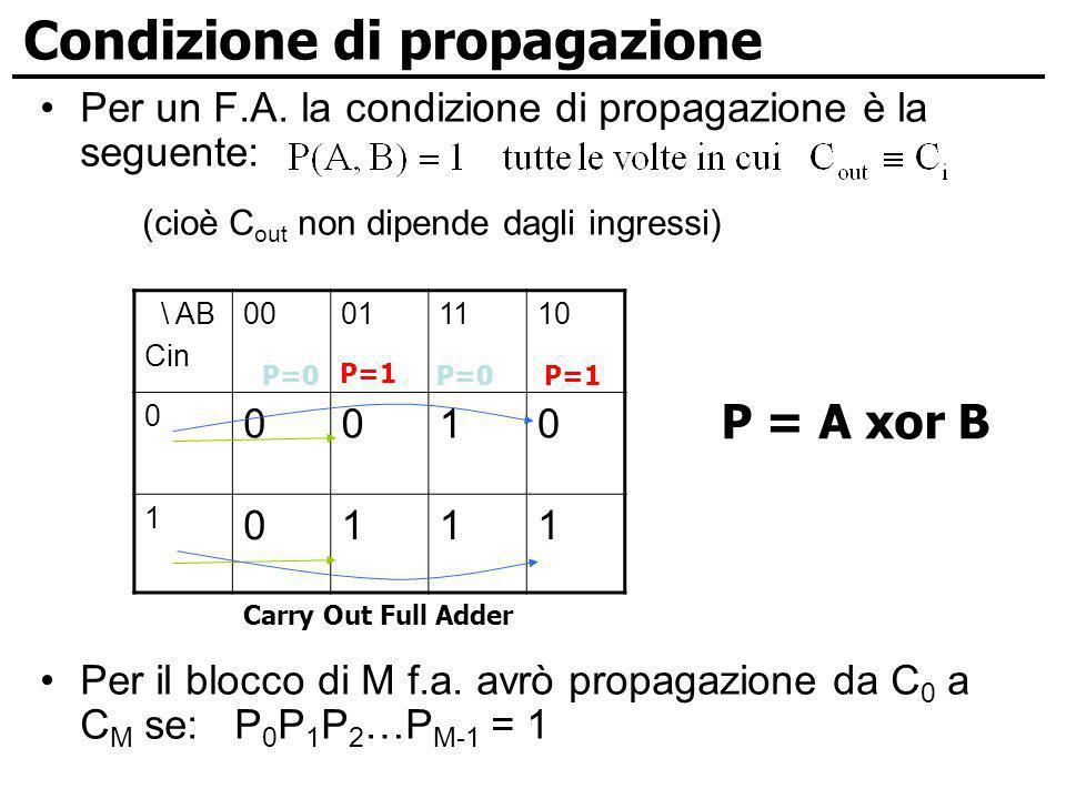 Condizione di propagazione Per un F.A. la condizione di propagazione è la seguente: (cioè C out non dipende dagli ingressi) Per il blocco di M f.a. av