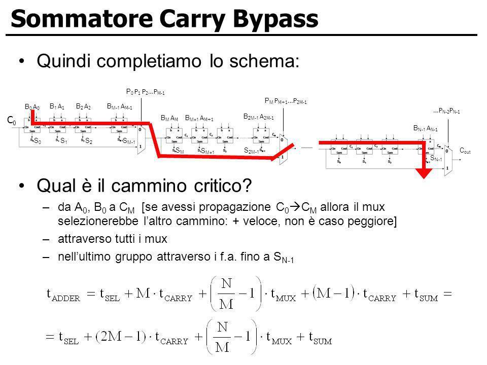 Sommatore Carry Bypass Quindi completiamo lo schema: Qual è il cammino critico? –da A 0, B 0 a C M [se avessi propagazione C 0 C M allora il mux selez
