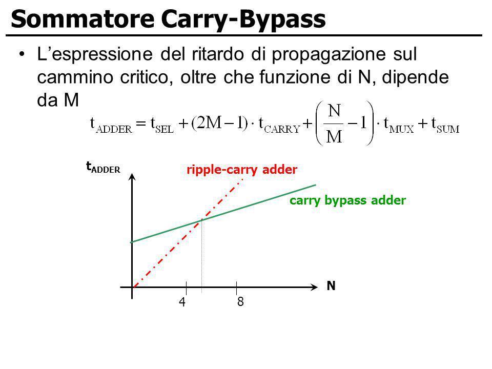 Sommatore Carry-Bypass Lespressione del ritardo di propagazione sul cammino critico, oltre che funzione di N, dipende da M ripple-carry adder N carry