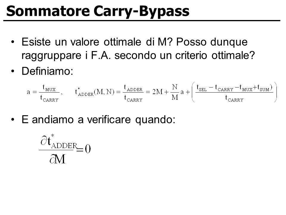 Sommatore Carry-Bypass Esiste un valore ottimale di M? Posso dunque raggruppare i F.A. secondo un criterio ottimale? Definiamo: E andiamo a verificare
