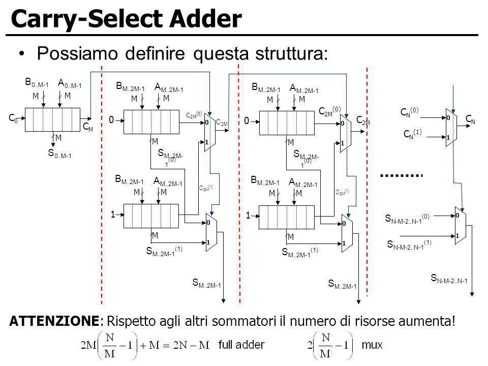 Carry-Select Adder Possiamo definire questa struttura: ATTENZIONE: Rispetto agli altri sommatori il numero di risorse aumenta!