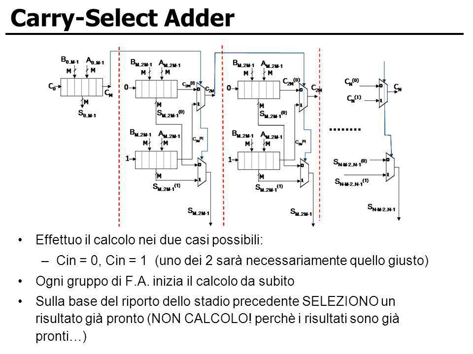 Carry-Select Adder Effettuo il calcolo nei due casi possibili: –Cin = 0, Cin = 1 (uno dei 2 sarà necessariamente quello giusto) Ogni gruppo di F.A. in