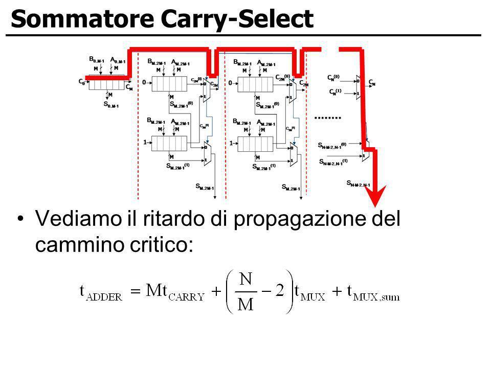 Sommatore Carry-Select Vediamo il ritardo di propagazione del cammino critico: