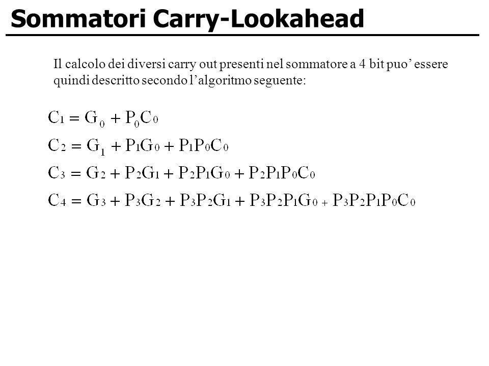Sommatori Carry-Lookahead Il calcolo dei diversi carry out presenti nel sommatore a 4 bit puo essere quindi descritto secondo lalgoritmo seguente:
