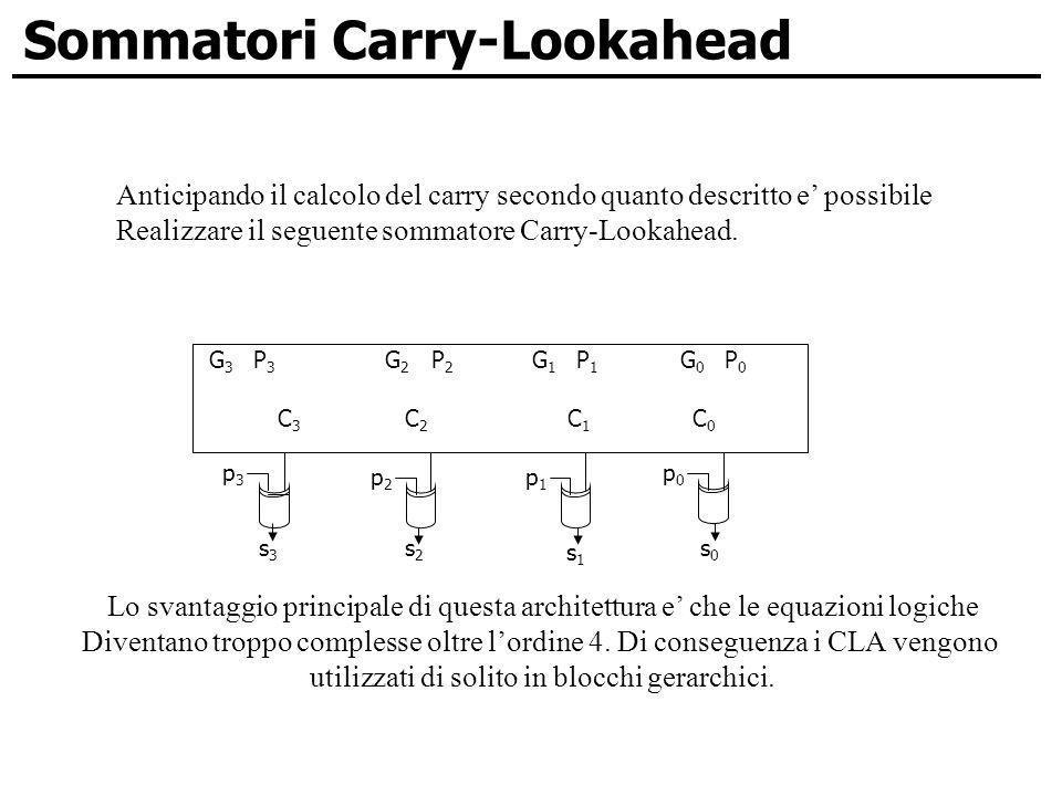 Sommatori Carry-Lookahead Anticipando il calcolo del carry secondo quanto descritto e possibile Realizzare il seguente sommatore Carry-Lookahead. Lo s