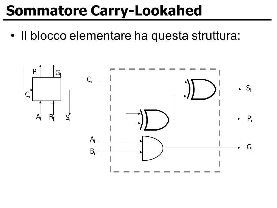Sommatore Carry-Lookahed Il blocco elementare ha questa struttura: AiAi BiBi SiSi PiPi GiGi CiCi CiCi AiAi BiBi SiSi PiPi GiGi