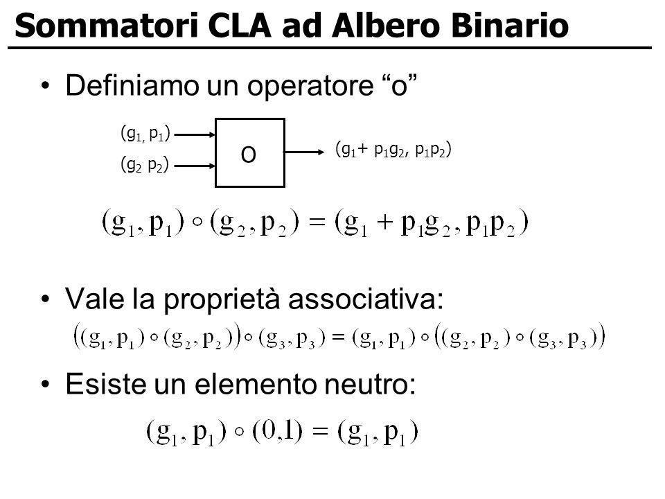 Sommatori CLA ad Albero Binario Definiamo un operatore o Vale la proprietà associativa: Esiste un elemento neutro: O (g 1, p 1 ) (g 2 p 2 ) (g 1 + p 1