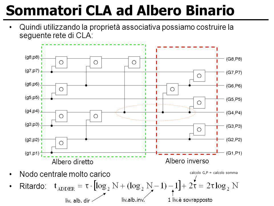 Sommatori CLA ad Albero Binario Quindi utilizzando la proprietà associativa possiamo costruire la seguente rete di CLA: Nodo centrale molto carico Rit