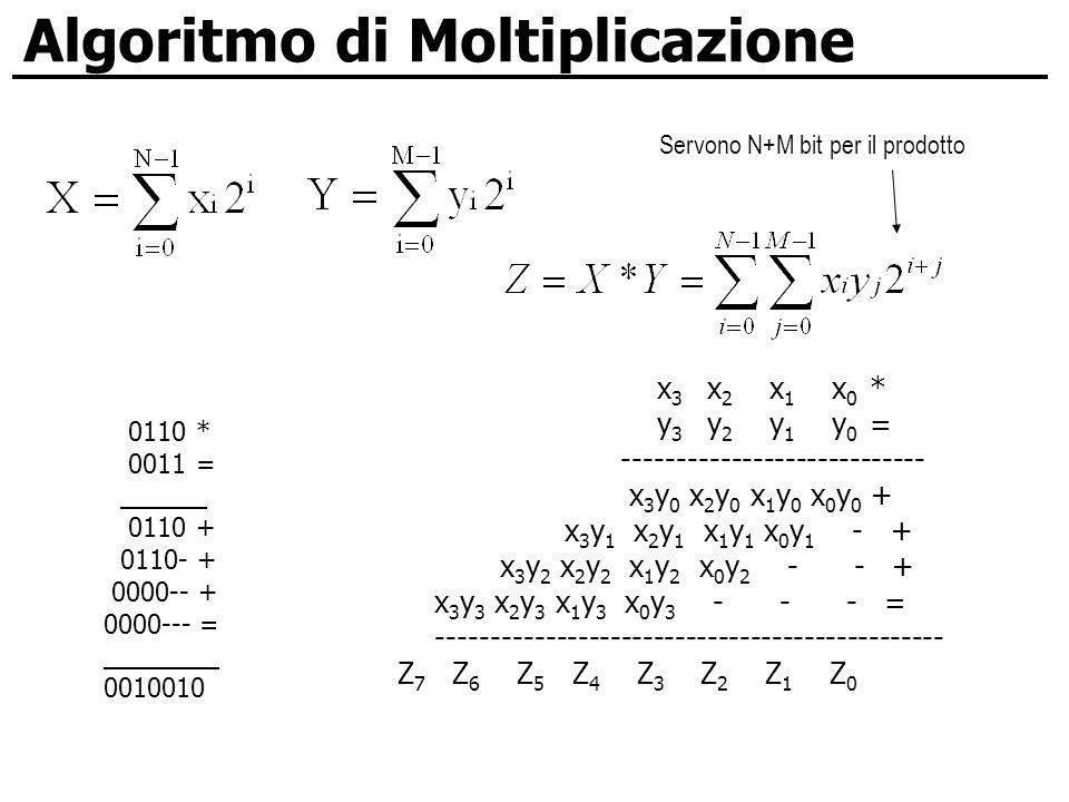 Algoritmo di Moltiplicazione 0110 * 0011 = ______ 0110 + 0110- + 0000-- + 0000--- = ________ 0010010 x 3 x 2 x 1 x 0 * y 3 y 2 y 1 y 0 = -------------