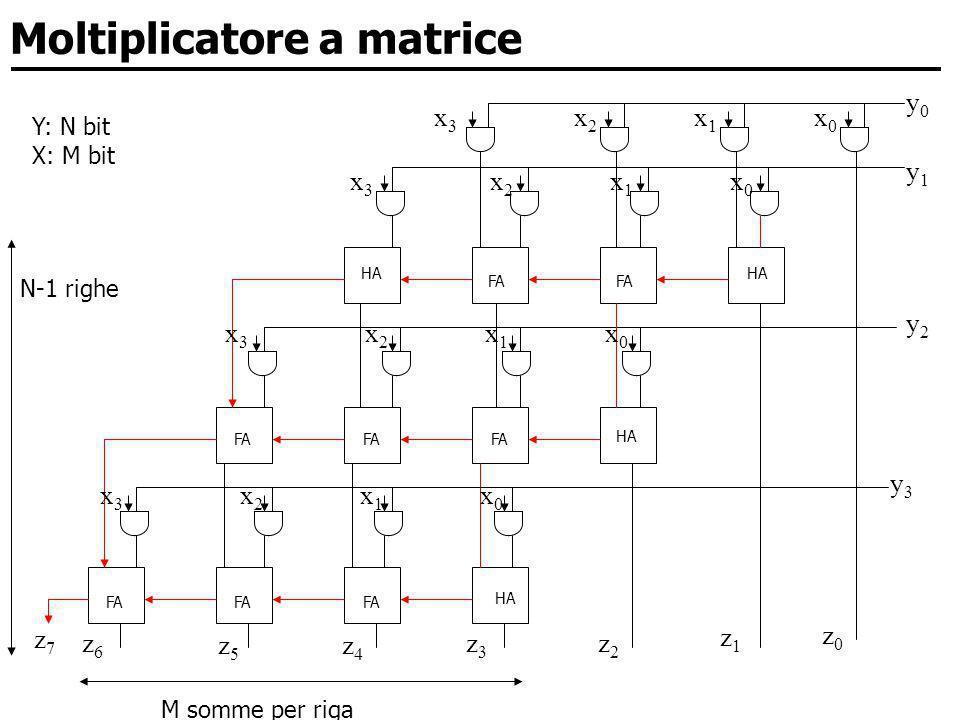 Moltiplicatore a matrice y0y0 y1y1 y2y2 y3y3 z0z0 z1z1 z2z2 z3z3 z4z4 z5z5 z6z6 x3x3 x2x2 x1x1 x0x0 z7z7 x3x3 x2x2 x1x1 x0x0 x3x3 x2x2 x1x1 x0x0 x3x3