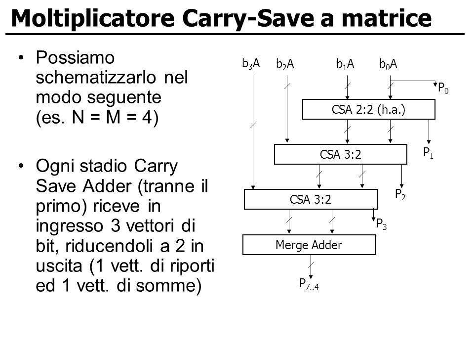 Moltiplicatore Carry-Save a matrice Possiamo schematizzarlo nel modo seguente (es. N = M = 4) Ogni stadio Carry Save Adder (tranne il primo) riceve in