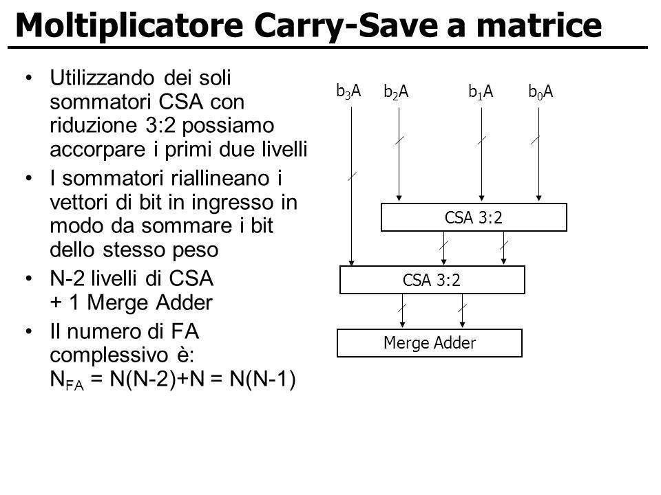 Moltiplicatore Carry-Save a matrice Utilizzando dei soli sommatori CSA con riduzione 3:2 possiamo accorpare i primi due livelli I sommatori riallinean