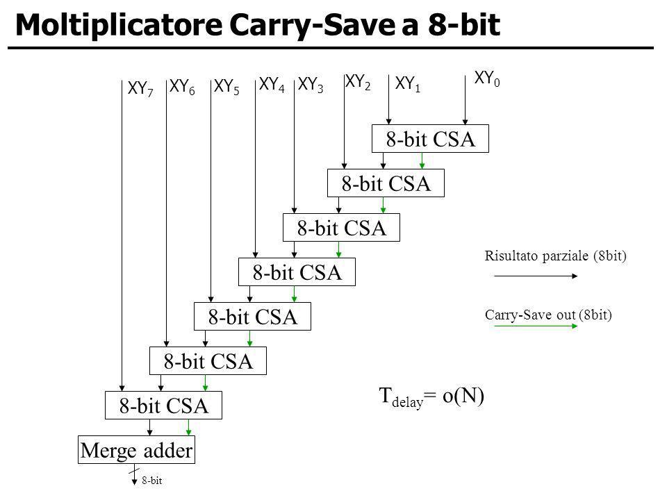 Moltiplicatore Carry-Save a 8-bit 8-bit CSA Risultato parziale (8bit) Carry-Save out (8bit) Merge adder T delay = o(N) XY 4 XY 6 XY 0 XY 1 XY 2 XY 3 XY 7 XY 5 8-bit