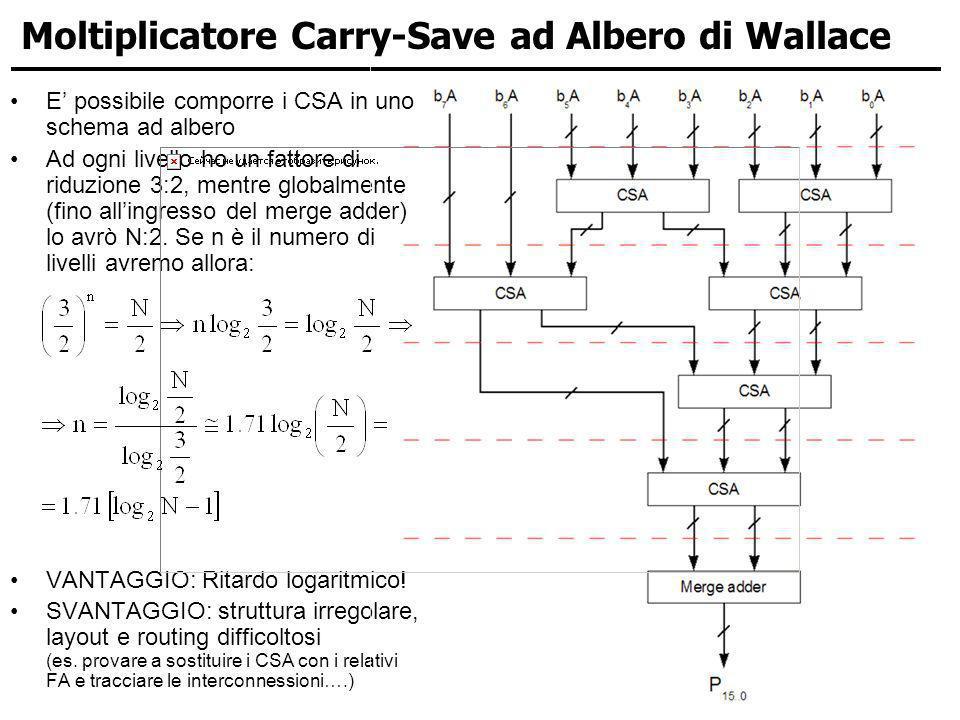 Moltiplicatore Carry-Save ad Albero di Wallace E possibile comporre i CSA in uno schema ad albero Ad ogni livello ho un fattore di riduzione 3:2, ment