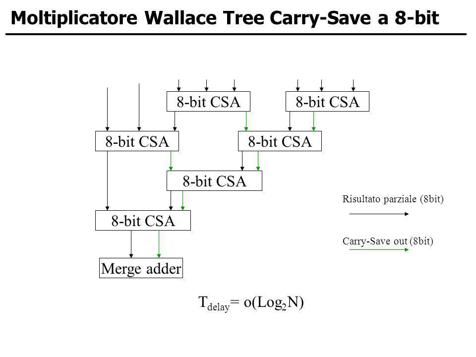 Moltiplicatore Wallace Tree Carry-Save a 8-bit 8-bit CSA Risultato parziale (8bit) Carry-Save out (8bit) Merge adder 8-bit CSA T delay = o(Log 2 N)