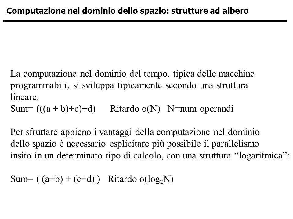 Computazione nel dominio dello spazio: strutture ad albero La computazione nel dominio del tempo, tipica delle macchine programmabili, si sviluppa tip