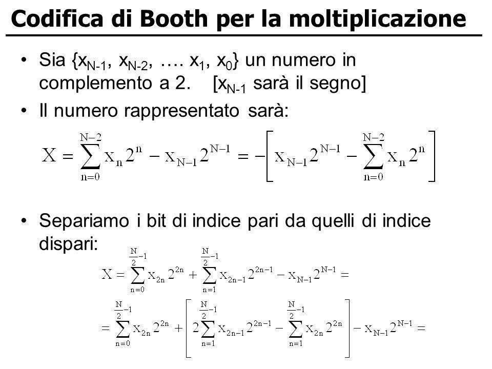 Codifica di Booth per la moltiplicazione Sia {x N-1, x N-2, …. x 1, x 0 } un numero in complemento a 2. [x N-1 sarà il segno] Il numero rappresentato