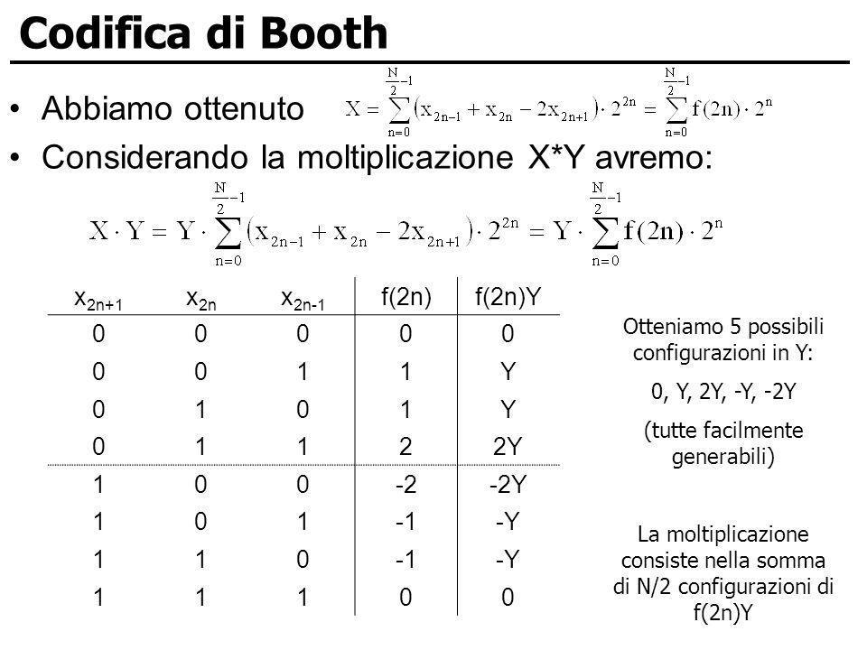 Codifica di Booth Abbiamo ottenuto Considerando la moltiplicazione X*Y avremo: x 2n+1 x 2n x 2n-1 f(2n)f(2n)Y 00000 0011Y 0101Y 01122Y 100-2-2Y 101-Y