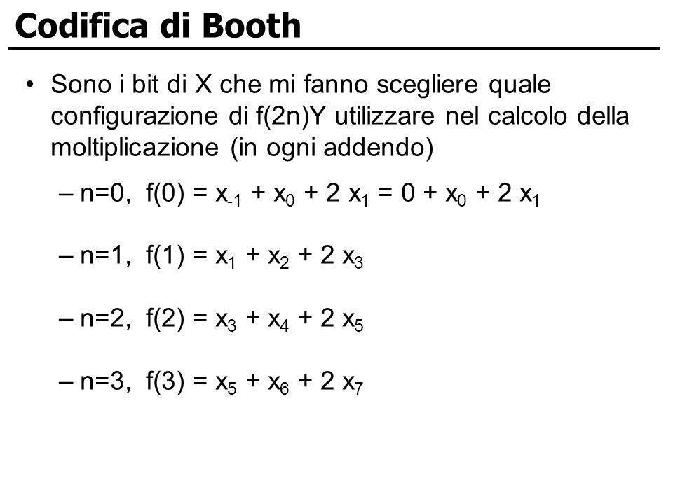 Codifica di Booth Sono i bit di X che mi fanno scegliere quale configurazione di f(2n)Y utilizzare nel calcolo della moltiplicazione (in ogni addendo)