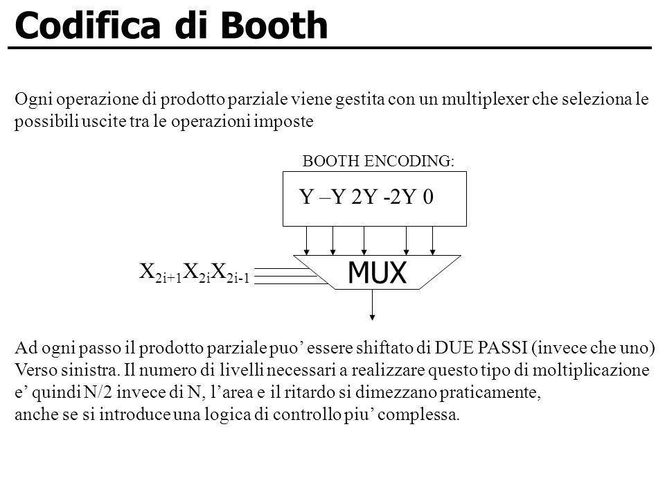 Codifica di Booth Ogni operazione di prodotto parziale viene gestita con un multiplexer che seleziona le possibili uscite tra le operazioni imposte MU