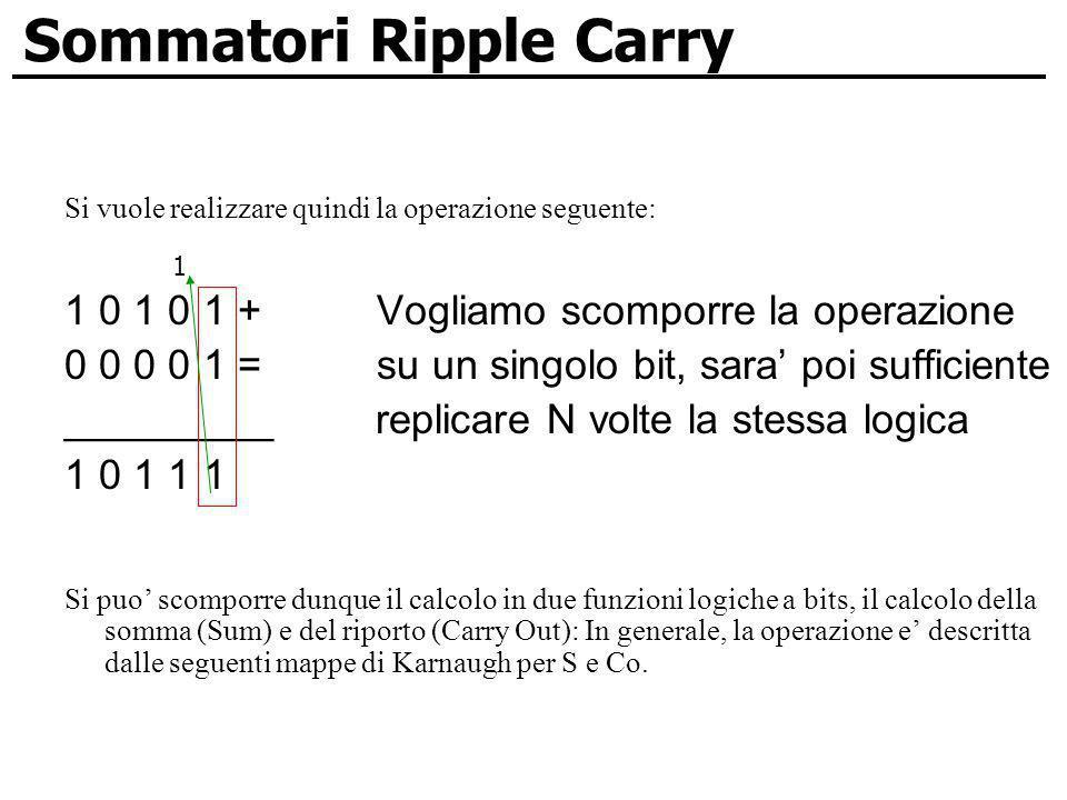 Si vuole realizzare quindi la operazione seguente: 1 0 1 0 1 + Vogliamo scomporre la operazione 0 0 0 0 1 = su un singolo bit, sara poi sufficiente __