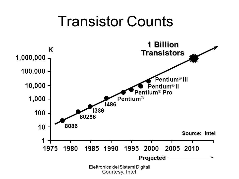 Elettronica dei Sistemi Digitali Transistor Counts 1,000,000 100,000 10,000 1,000 10 100 1 19751980198519901995200020052010 8086 80286 i386 i486 Pentium ® Pentium ® Pro K 1 Billion Transistors Source: Intel Projected Pentium ® II Pentium ® III Courtesy, Intel