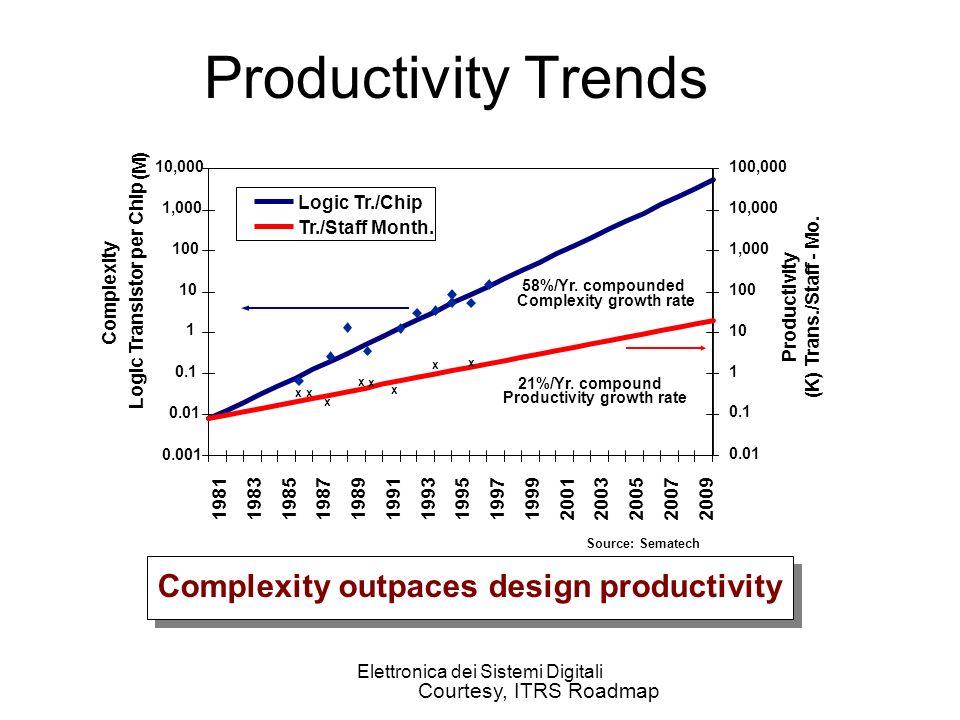 Elettronica dei Sistemi Digitali Productivity Trends 1 10 100 1,000 10,000 100,000 1,000,000 10,000,000 200319811983198519871989199119931995199719992001200520072009 10 100 1,000 10,000 100,000 1,000,000 10,000,000 100,000,000 Logic Tr./Chip Tr./Staff Month.
