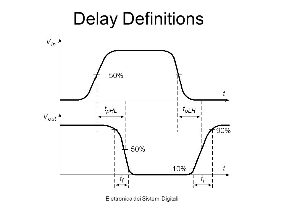 Elettronica dei Sistemi Digitali Delay Definitions
