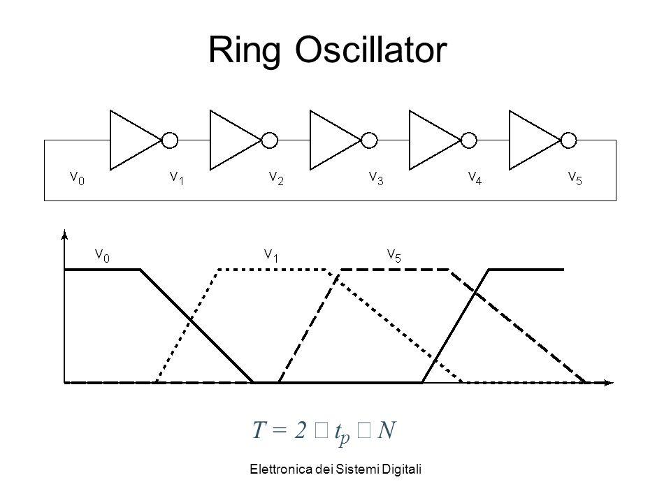 Elettronica dei Sistemi Digitali Ring Oscillator T = 2 t p N