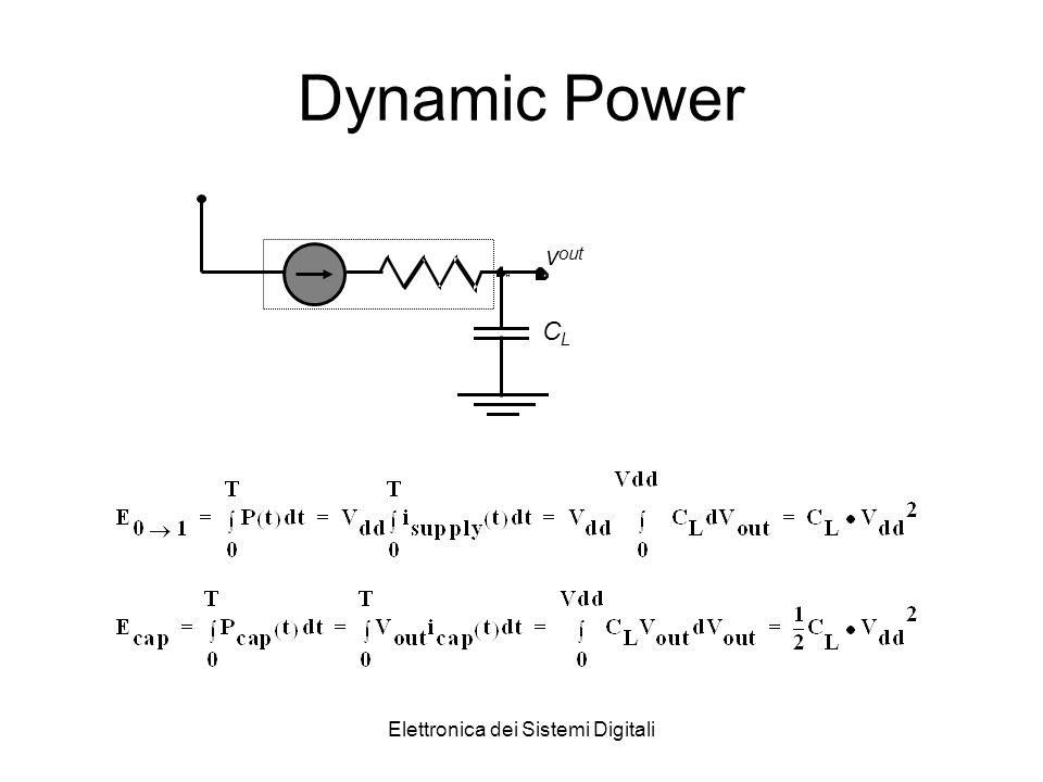 Elettronica dei Sistemi Digitali Dynamic Power v out CLCL