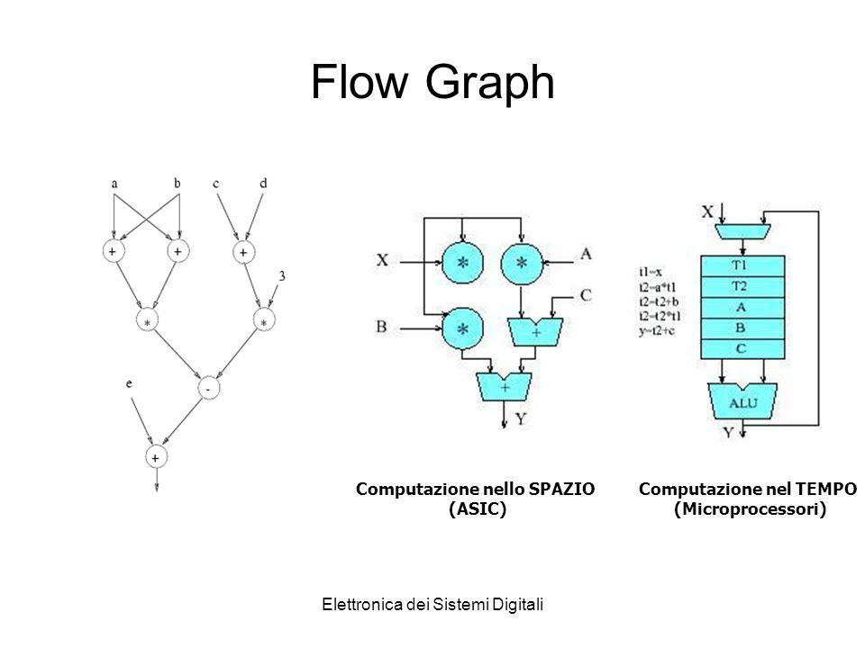 Elettronica dei Sistemi Digitali Flow Graph Computazione nello SPAZIO (ASIC) Computazione nel TEMPO (Microprocessori)