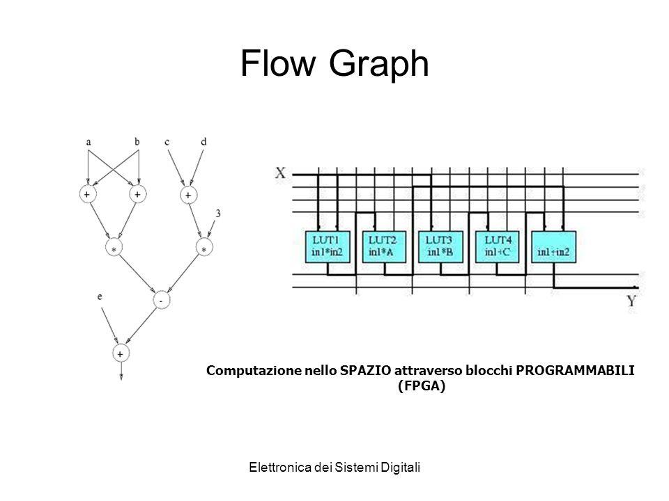 Elettronica dei Sistemi Digitali Flow Graph Computazione nello SPAZIO attraverso blocchi PROGRAMMABILI (FPGA)
