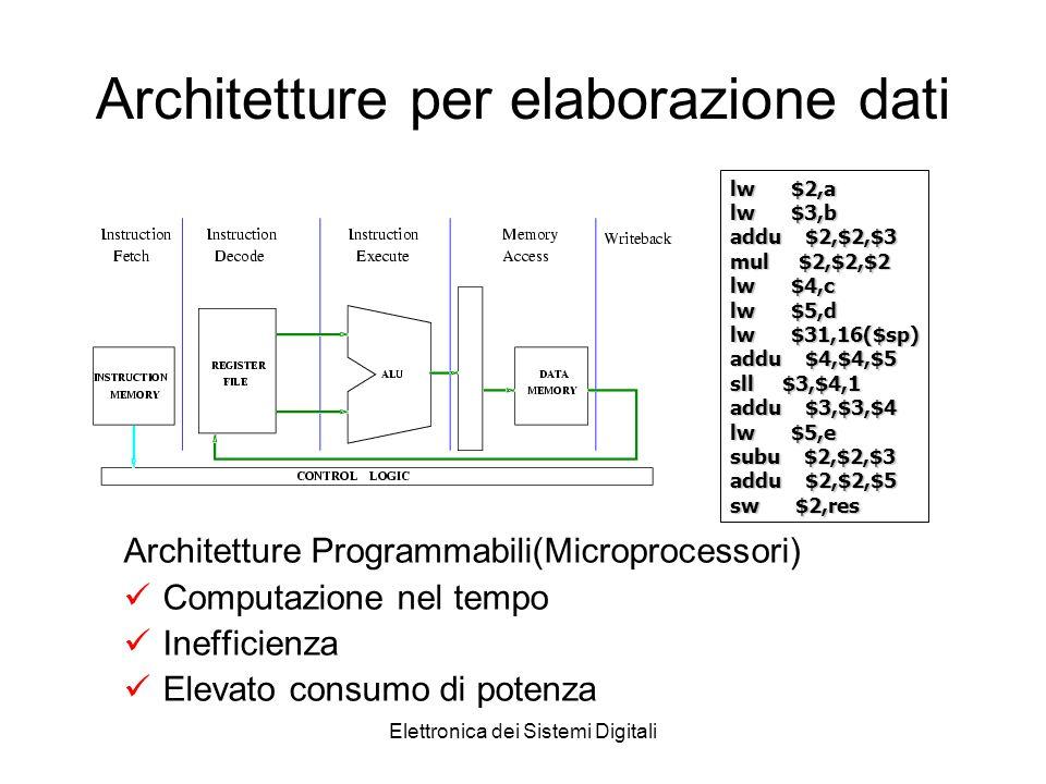 Elettronica dei Sistemi Digitali Architetture per elaborazione dati Architetture Programmabili(Microprocessori) Computazione nel tempo Inefficienza El