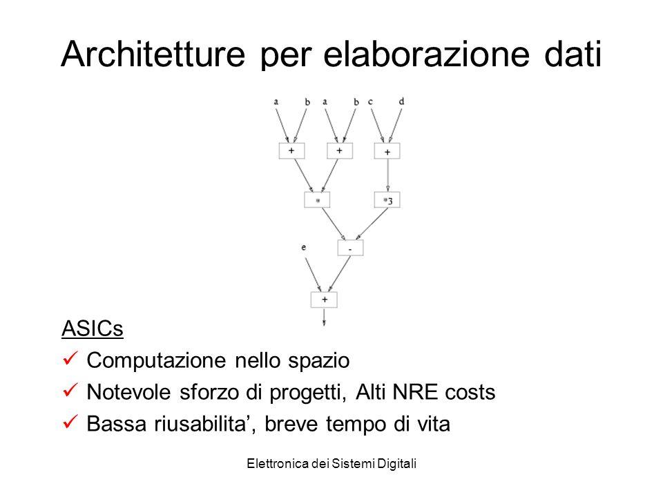 Elettronica dei Sistemi Digitali Architetture per elaborazione dati ASICs Computazione nello spazio Notevole sforzo di progetti, Alti NRE costs Bassa riusabilita, breve tempo di vita