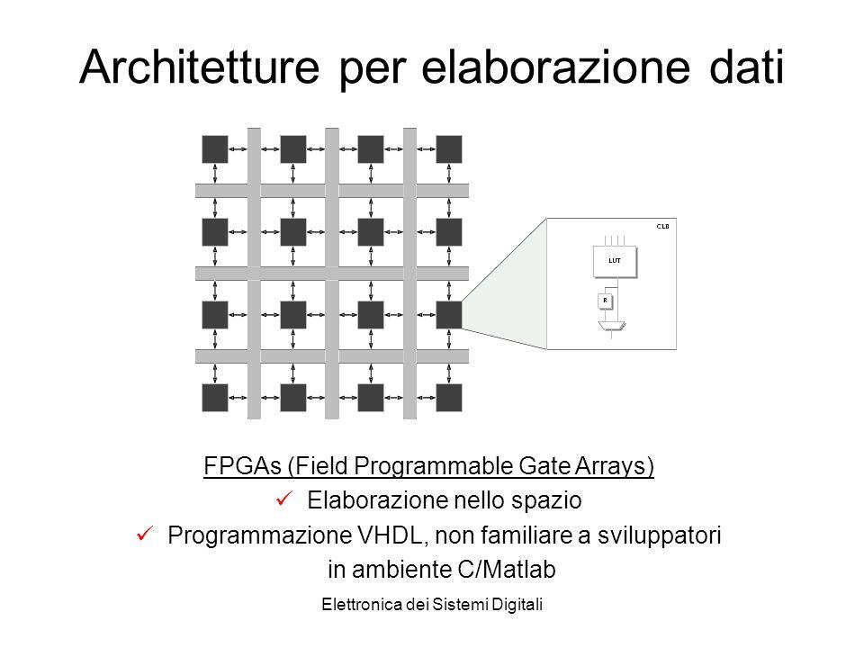 Elettronica dei Sistemi Digitali Architetture per elaborazione dati FPGAs (Field Programmable Gate Arrays) Elaborazione nello spazio Programmazione VHDL, non familiare a sviluppatori in ambiente C/Matlab