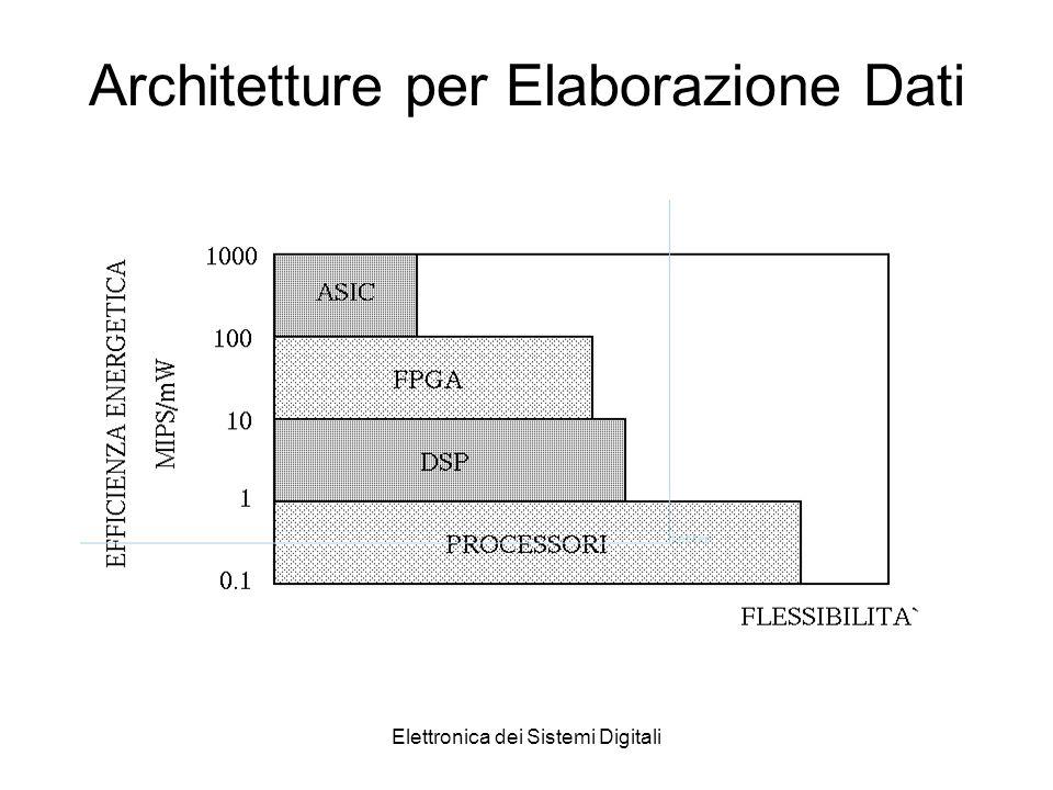 Elettronica dei Sistemi Digitali Architetture per Elaborazione Dati