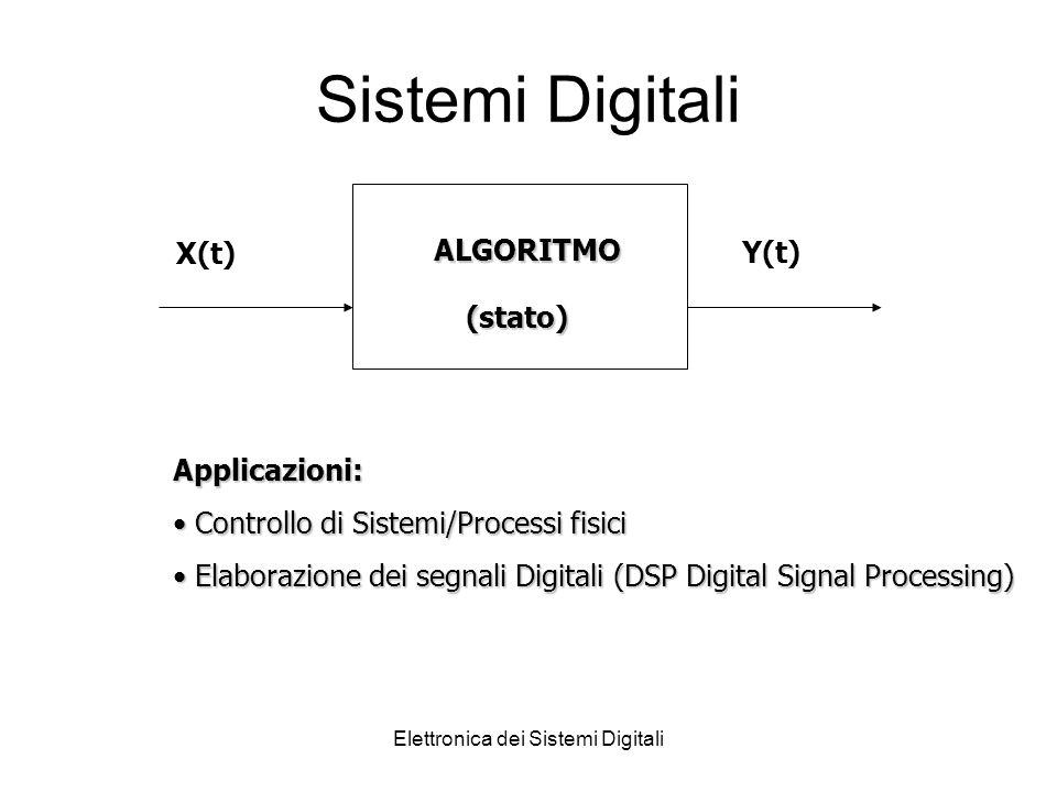 Elettronica dei Sistemi Digitali Sistemi Digitali ALGORITMO X(t) Y(t) (stato) Applicazioni: Controllo di Sistemi/Processi fisici Controllo di Sistemi/Processi fisici Elaborazione dei segnali Digitali (DSP Digital Signal Processing) Elaborazione dei segnali Digitali (DSP Digital Signal Processing)
