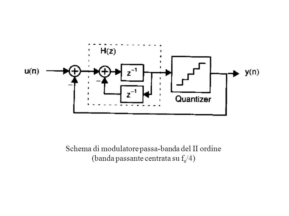 Schema di modulatore passa-banda del II ordine (banda passante centrata su f s /4)