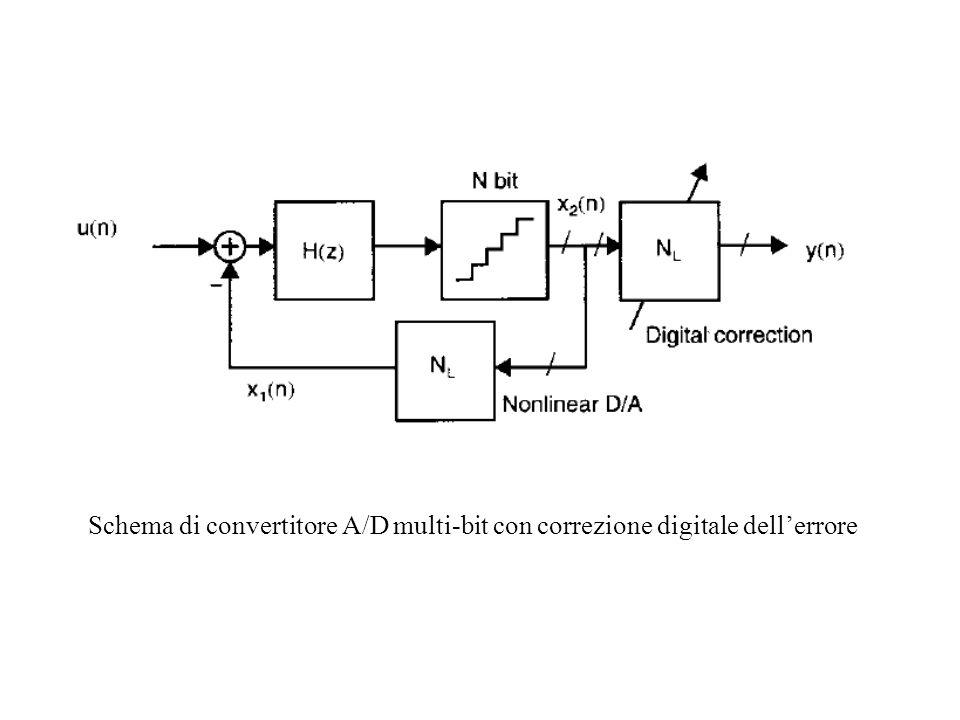 Schema di convertitore A/D multi-bit con correzione digitale dellerrore