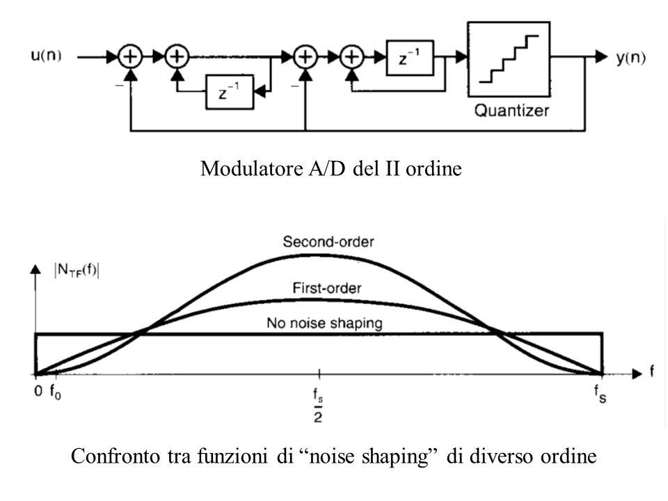 Modulatore A/D del II ordine Confronto tra funzioni di noise shaping di diverso ordine