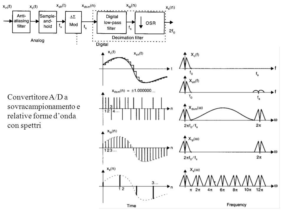 Convertitore A/D a sovracampionamento e relative forme donda con spettri
