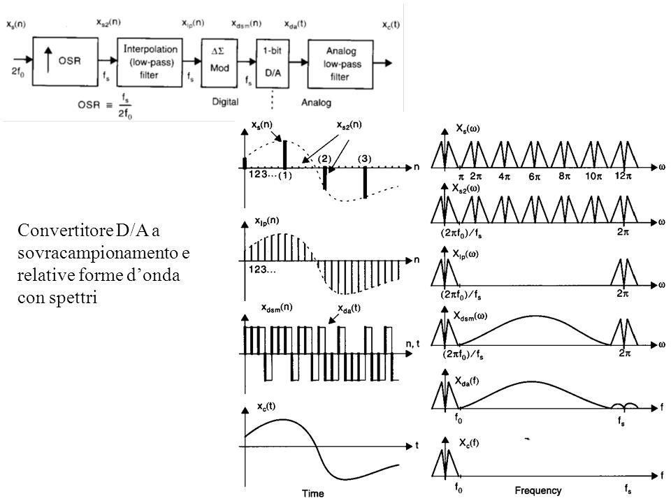 Convertitore D/A a sovracampionamento e relative forme donda con spettri
