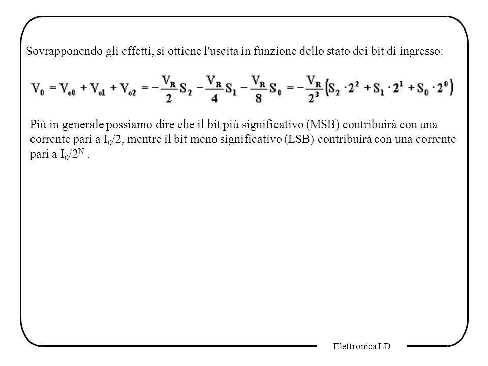 Elettronica LD Sovrapponendo gli effetti, si ottiene l'uscita in funzione dello stato dei bit di ingresso: Più in generale possiamo dire che il bit pi