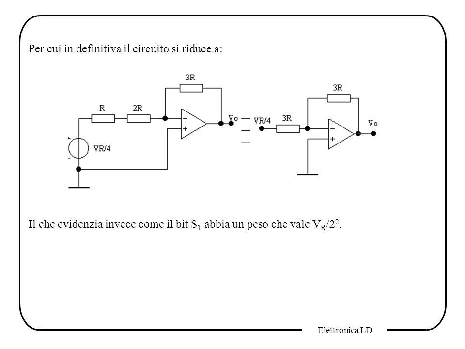 Elettronica LD Per cui in definitiva il circuito si riduce a: Il che evidenzia invece come il bit S 1 abbia un peso che vale V R /2 2.