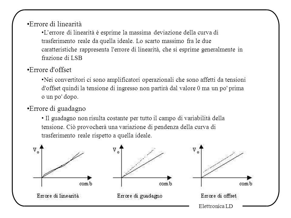 Elettronica LD Errore di linearità Lerrore di linearità è esprime la massima deviazione della curva di trasferimento reale da quella ideale. Lo scarto