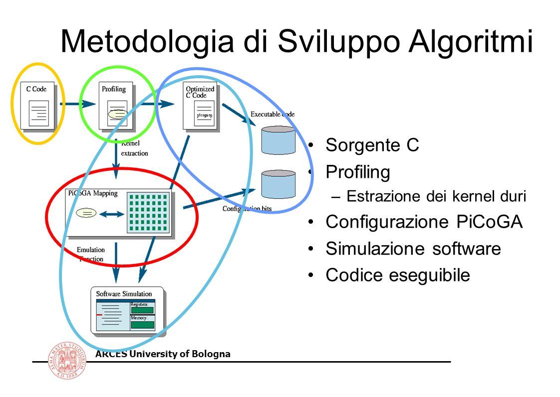 ARCES University of Bologna Metodologia di Sviluppo Algoritmi Sorgente C Profiling –Estrazione dei kernel duri Configurazione PiCoGA Simulazione software Codice eseguibile